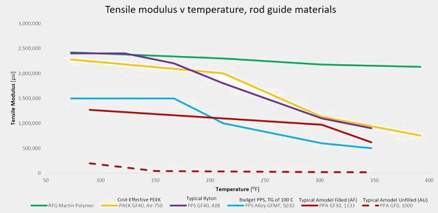 DMTA Comparison of common rod guide materials, as shown on the Martin Polymer Rod Guides Page