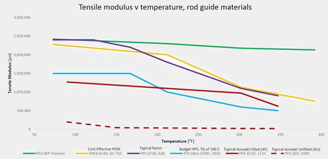 DMTA Comparison of common rod guide materials, as shown on the MP Polymer Rod Guides Page